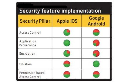 Comparision Of Security