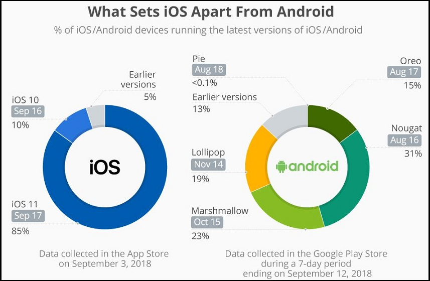 System Updates in android vs ios